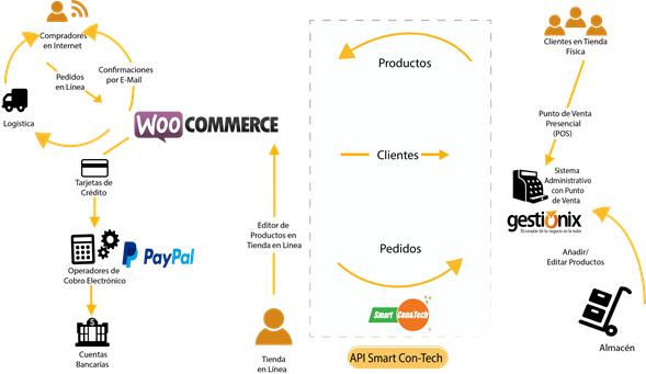 Modelo de operación de un negocio con tienda en línea