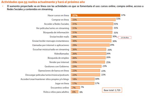 Uso de Internet proyectado para el 2016 en México